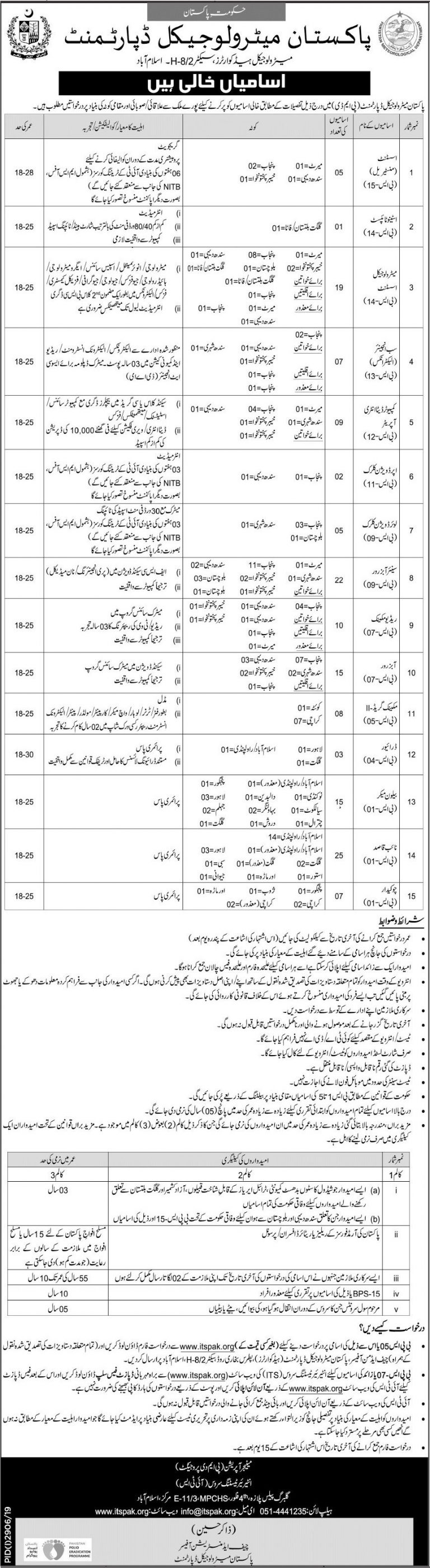 PMD Jobs ITSPAK Test Roll No Slip Pakistan Meteorological Department