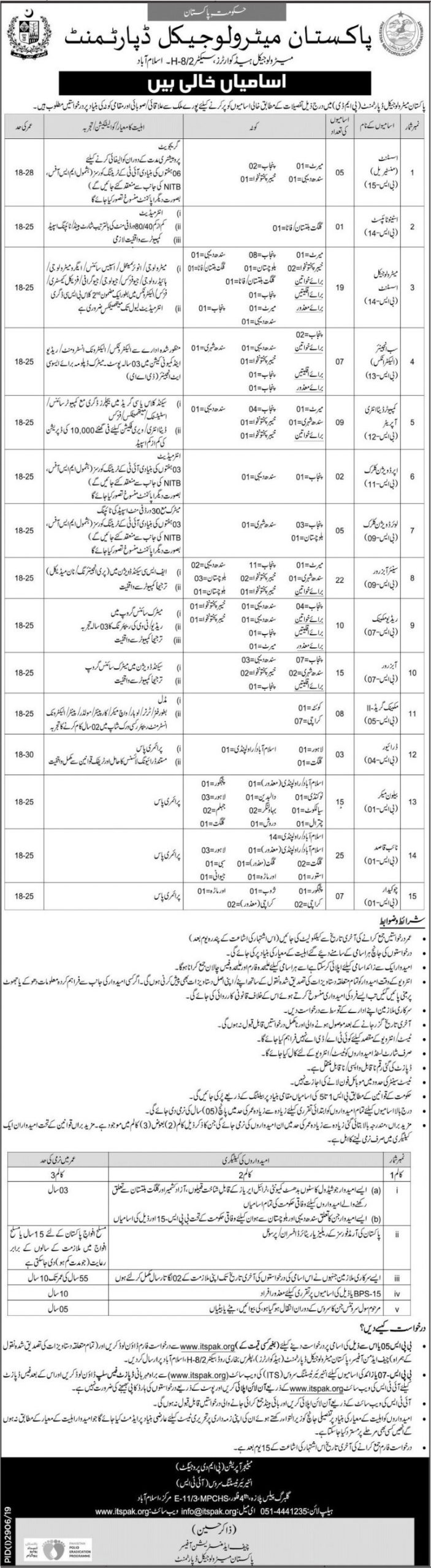 Pakistan Meteorological Department PMD Jobs ITSPAK Result Interior testing Services